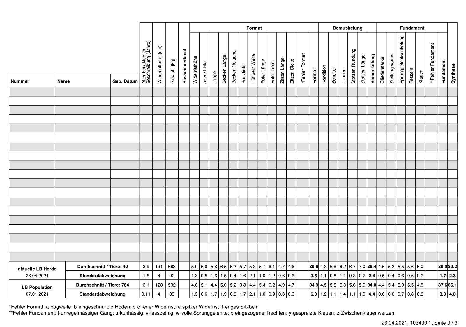 Lineare Beschreibung Frühling 2021 / Seite 3